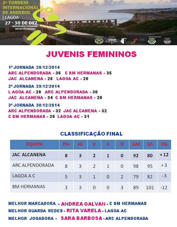 Torneio Internacional de Andebol Cidade de Lagoa - classificação Juvenis Femininos