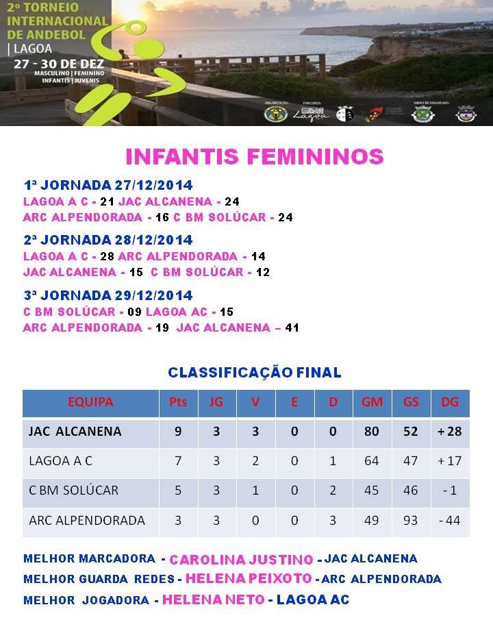 Torneio Internacional de Andebol Cidade de Lagoa - classificação Infantis Femininos