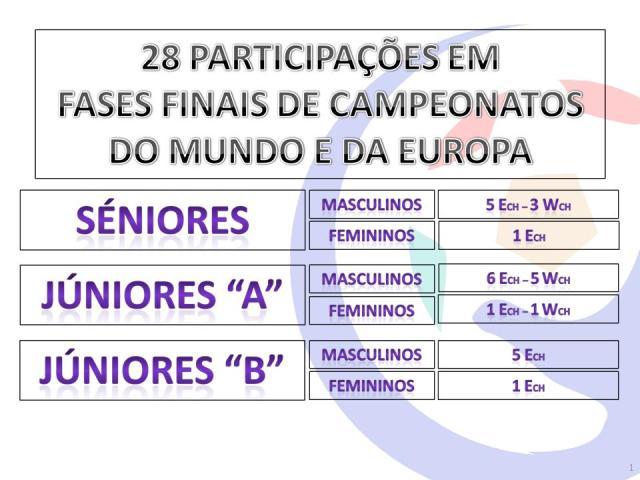 Participações em Fases Finais de Campeonatos do Mundo e da Europa